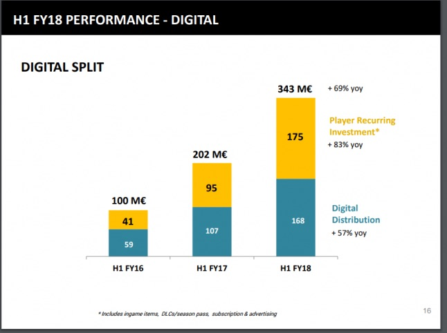Ubisoft digital revenue data