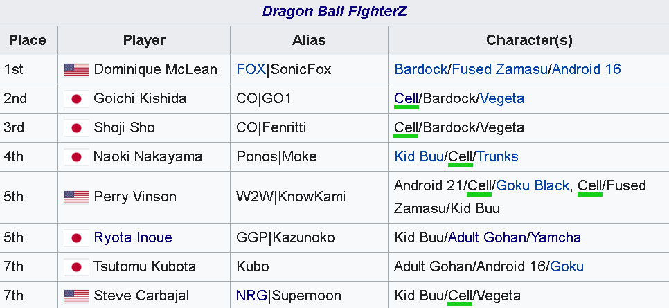 Screenshot of a Wikipedia page showing a table of information.
